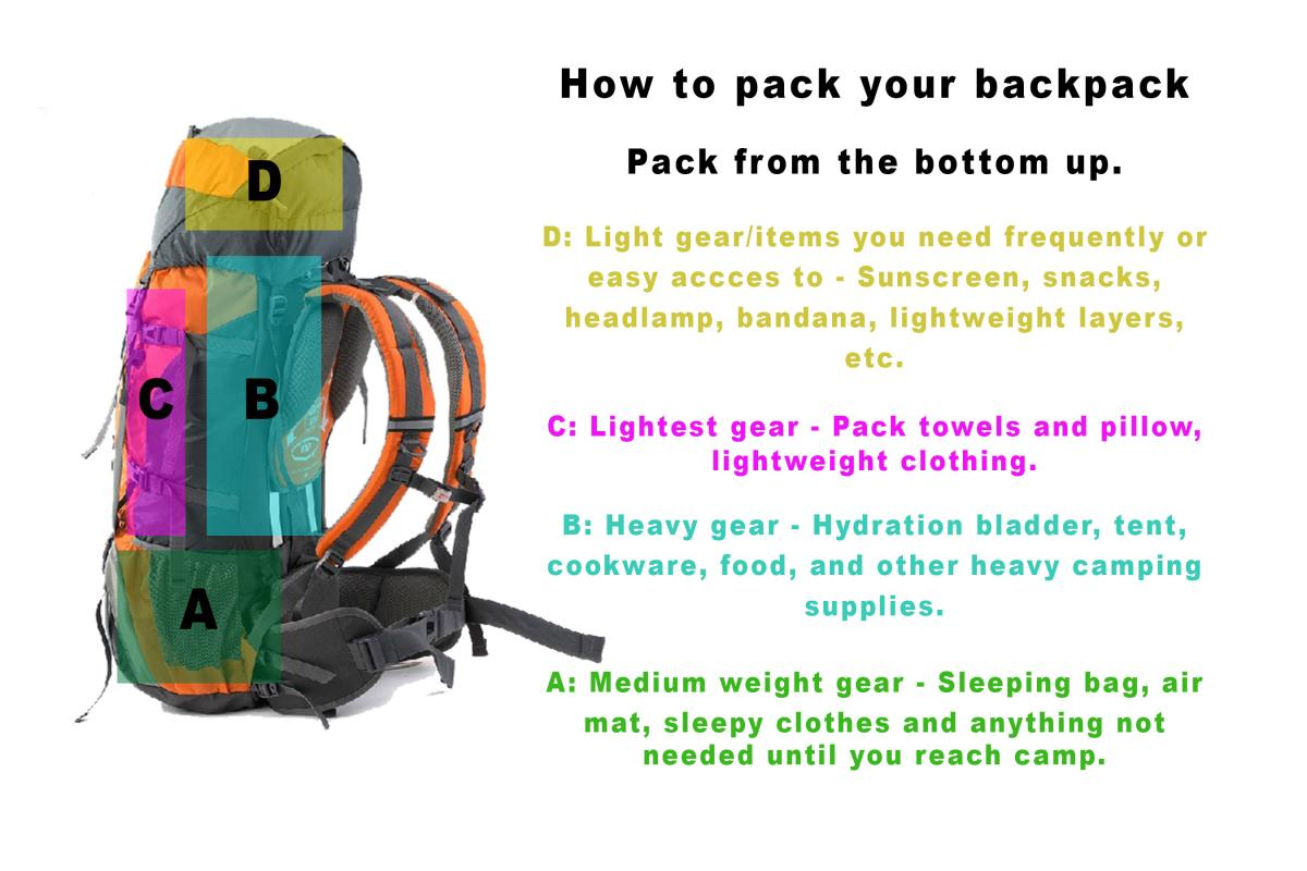 how-to-pack-your-pack